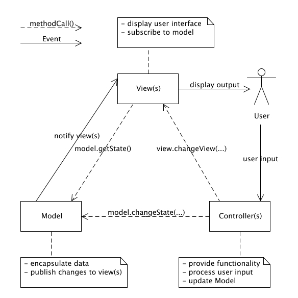 Relationships between components in a MVC architecture